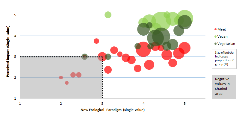 New Ecological Paradign Figure