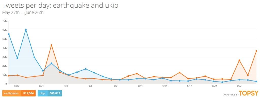 UKIPquake