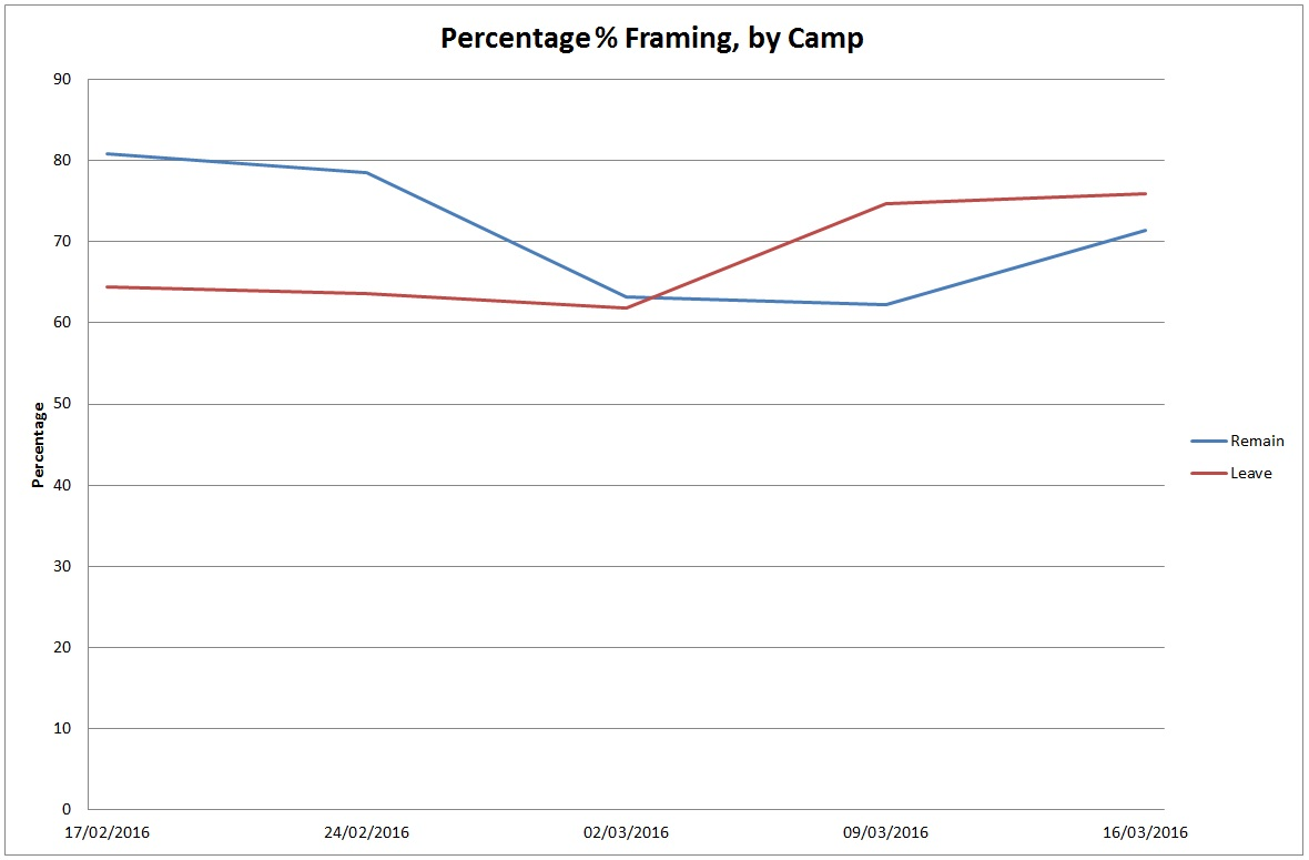 posneg percent camp