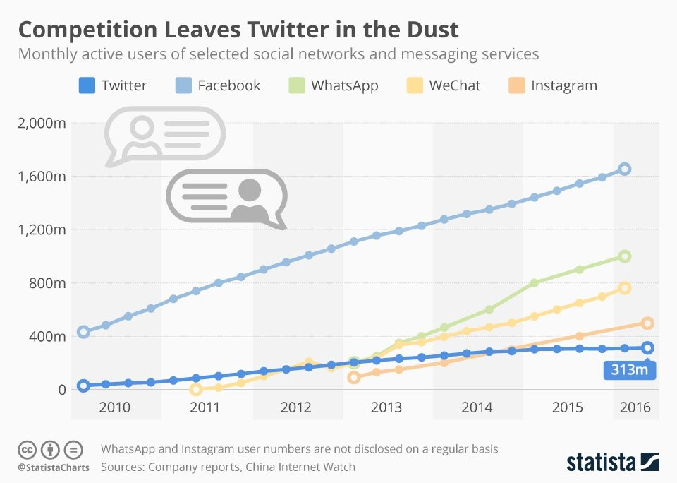 twitter-growth